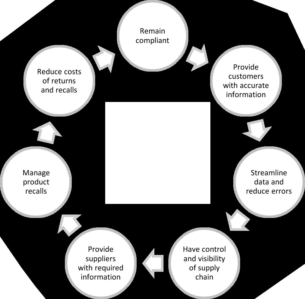 Traceability_in_Food_beverage_cycle_diagram.jpg